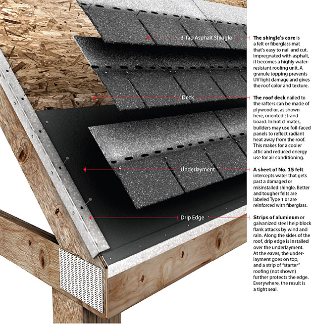 Understanding Your Shingle Roof Atkins Roofing